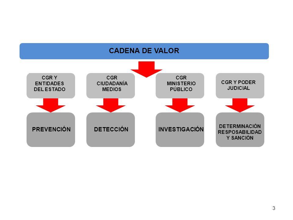 CADENA DE VALOR PREVENCIÓN DETECCIÓN INVESTIGACIÓN