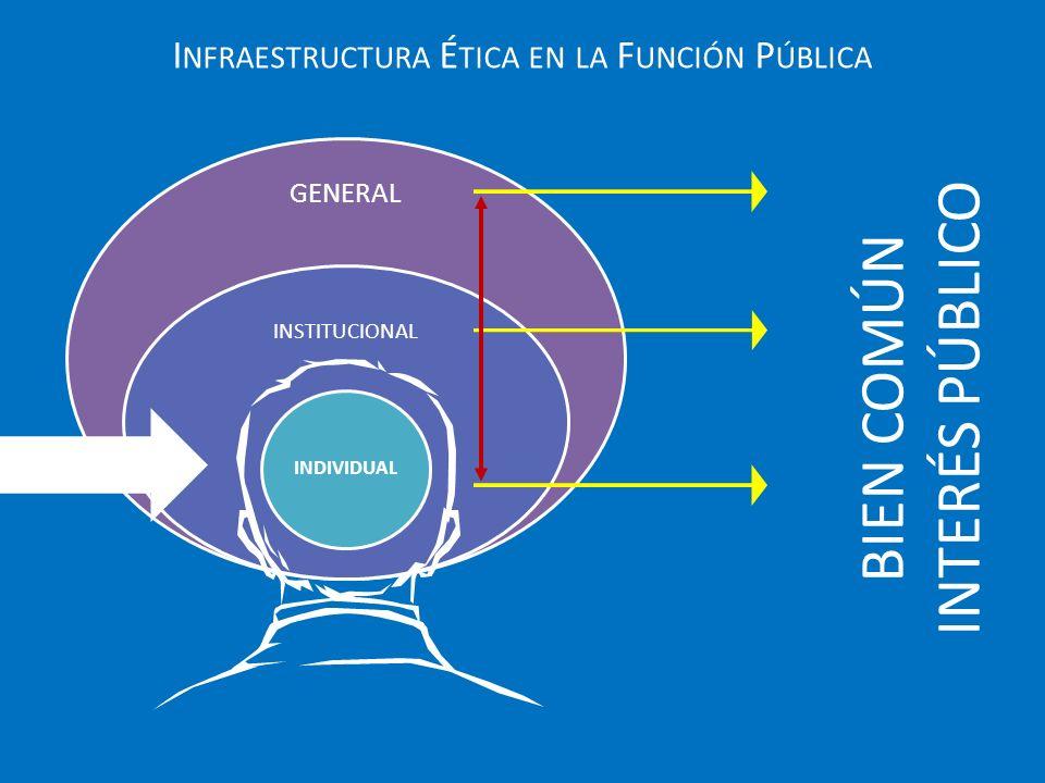 Infraestructura Ética en la Función Pública