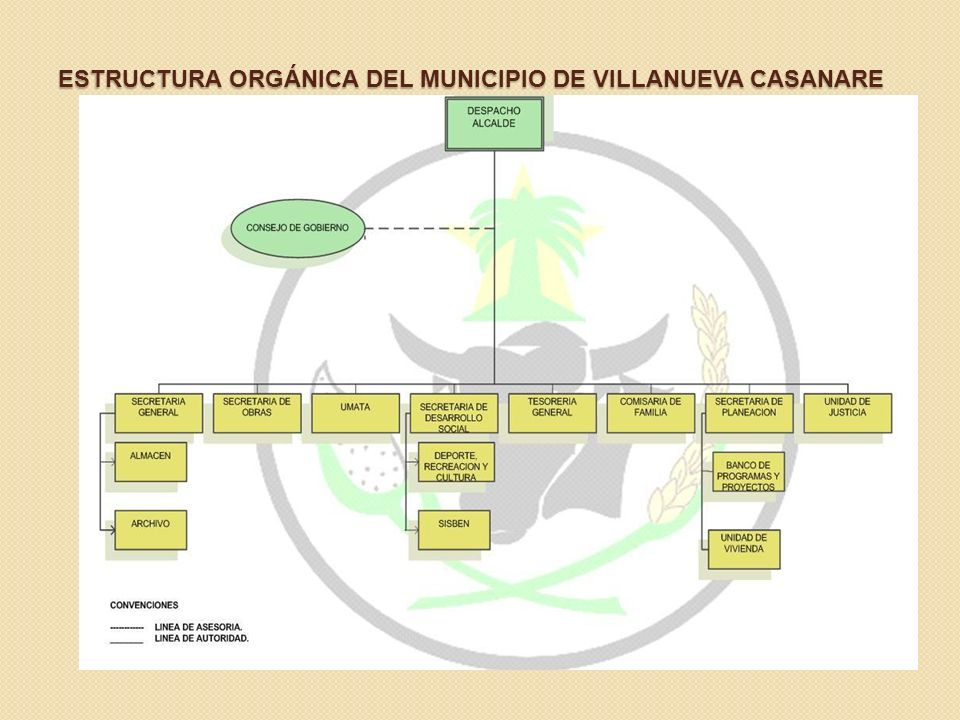 ESTRUCTURA ORGÁNICA DEL MUNICIPIO DE VILLANUEVA CASANARE