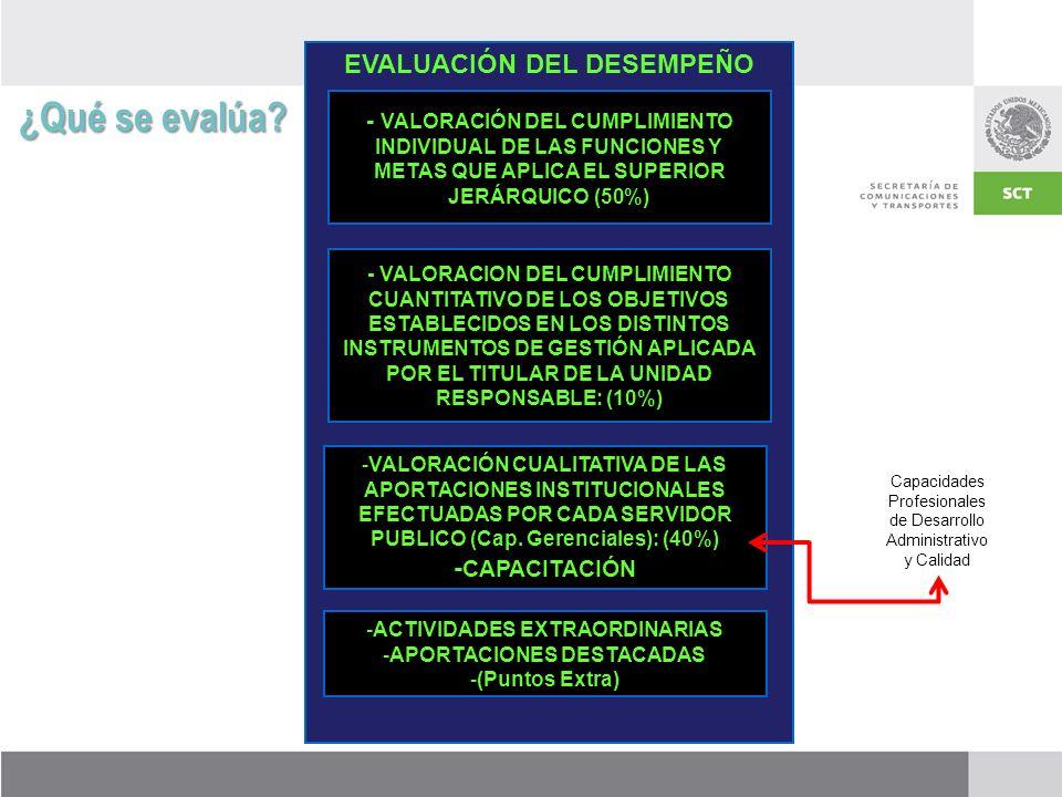 ¿Qué se evalúa EVALUACIÓN DEL DESEMPEÑO -CAPACITACIÓN