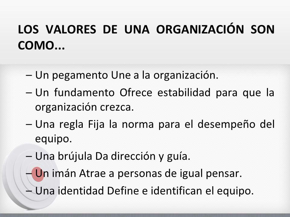 LOS VALORES DE UNA ORGANIZACIÓN SON COMO...