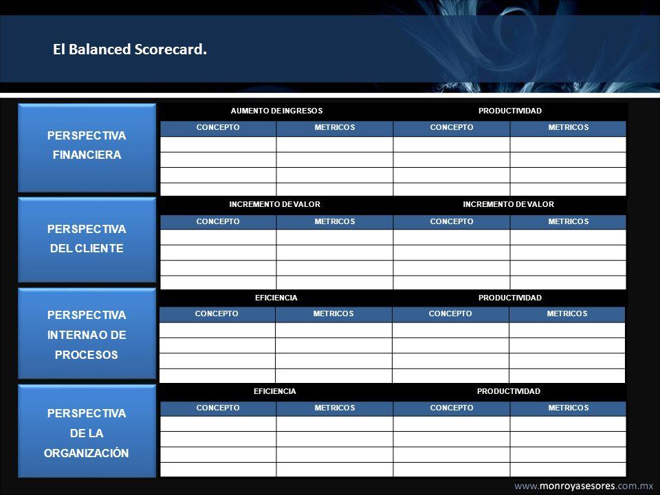 El Balanced Scorecard. PERSPECTIVA FINANCIERA PERSPECTIVA DEL CLIENTE