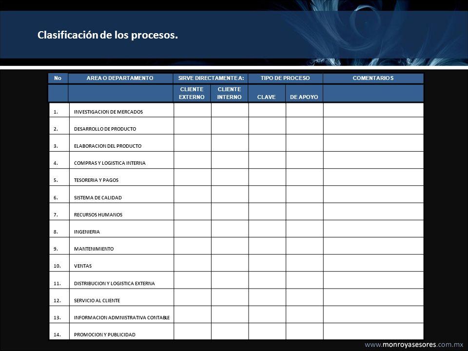 Clasificación de los procesos.