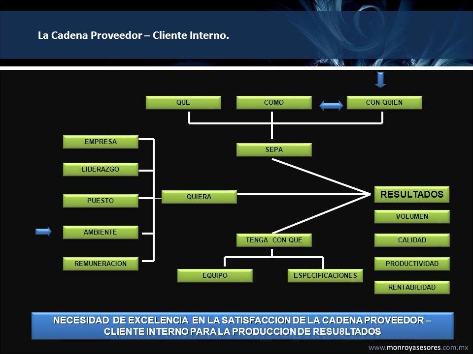 La Cadena Proveedor – Cliente Interno.