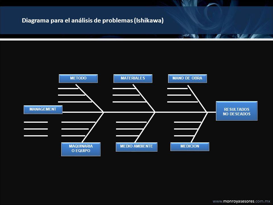 Diagrama para el análisis de problemas (Ishikawa)
