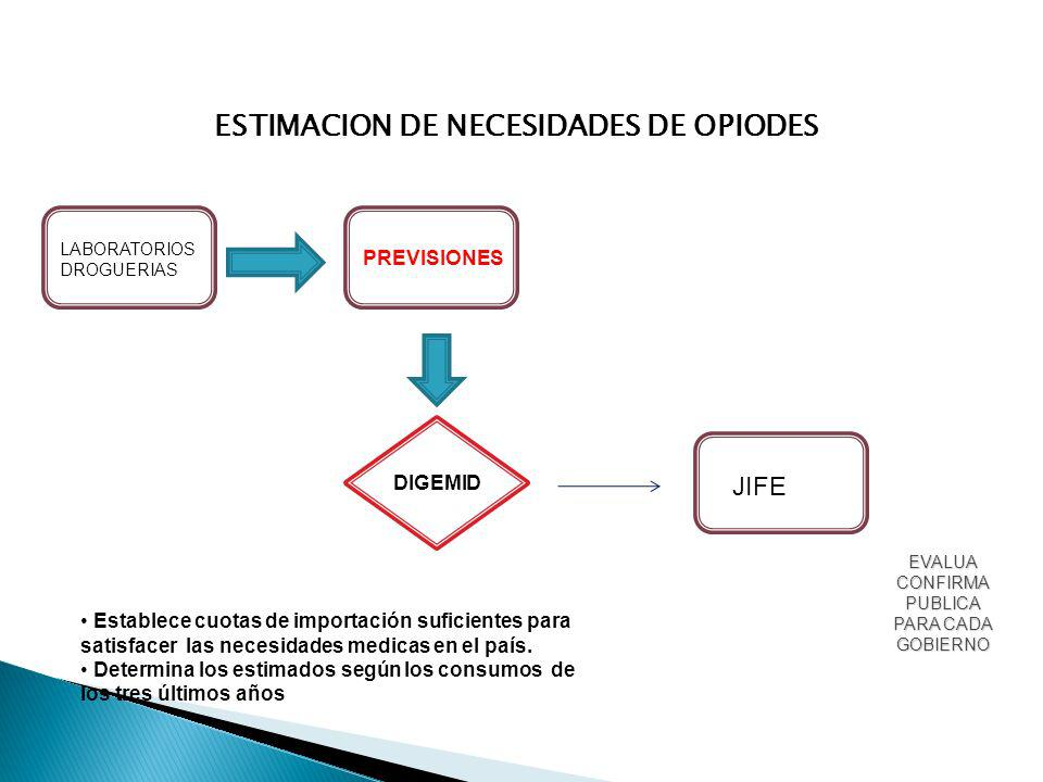 ESTIMACION DE NECESIDADES DE OPIODES