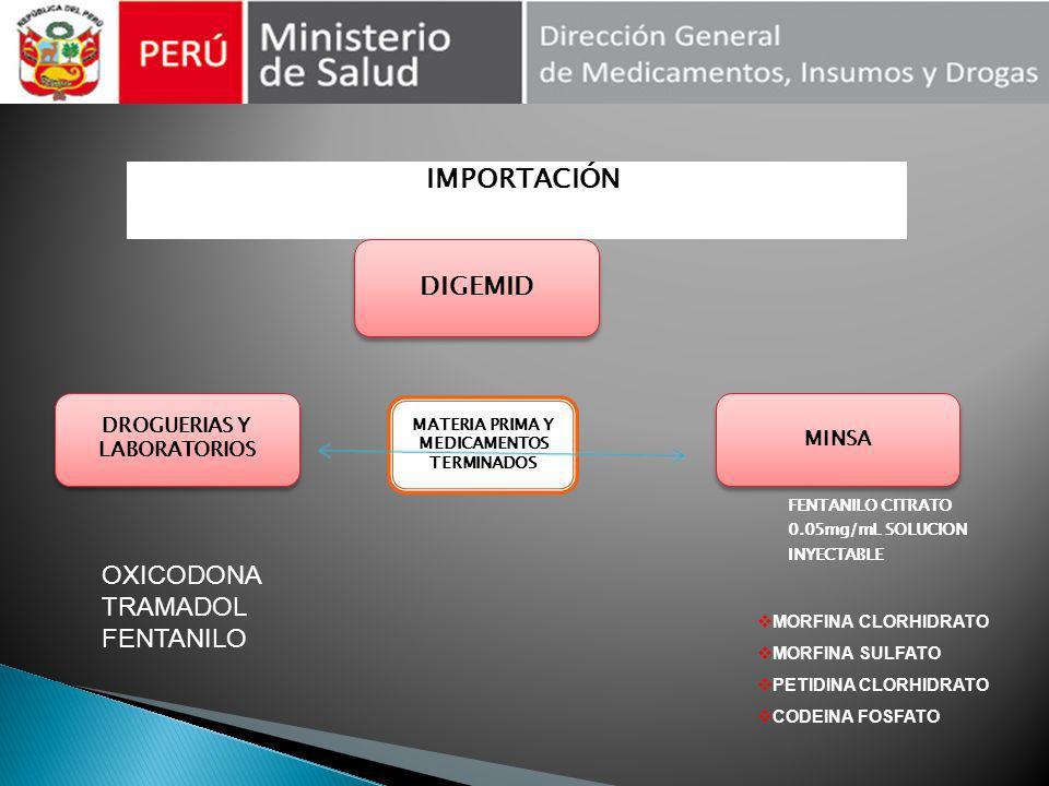 DROGUERIAS Y LABORATORIOS MATERIA PRIMA Y MEDICAMENTOS TERMINADOS
