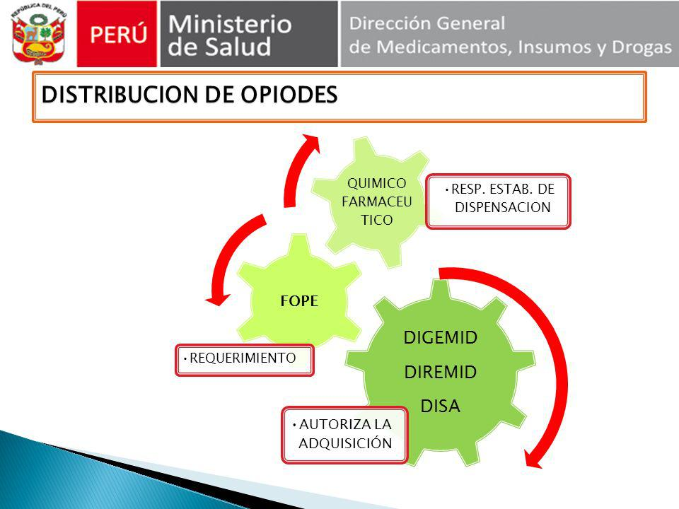 DISTRIBUCION DE OPIODES