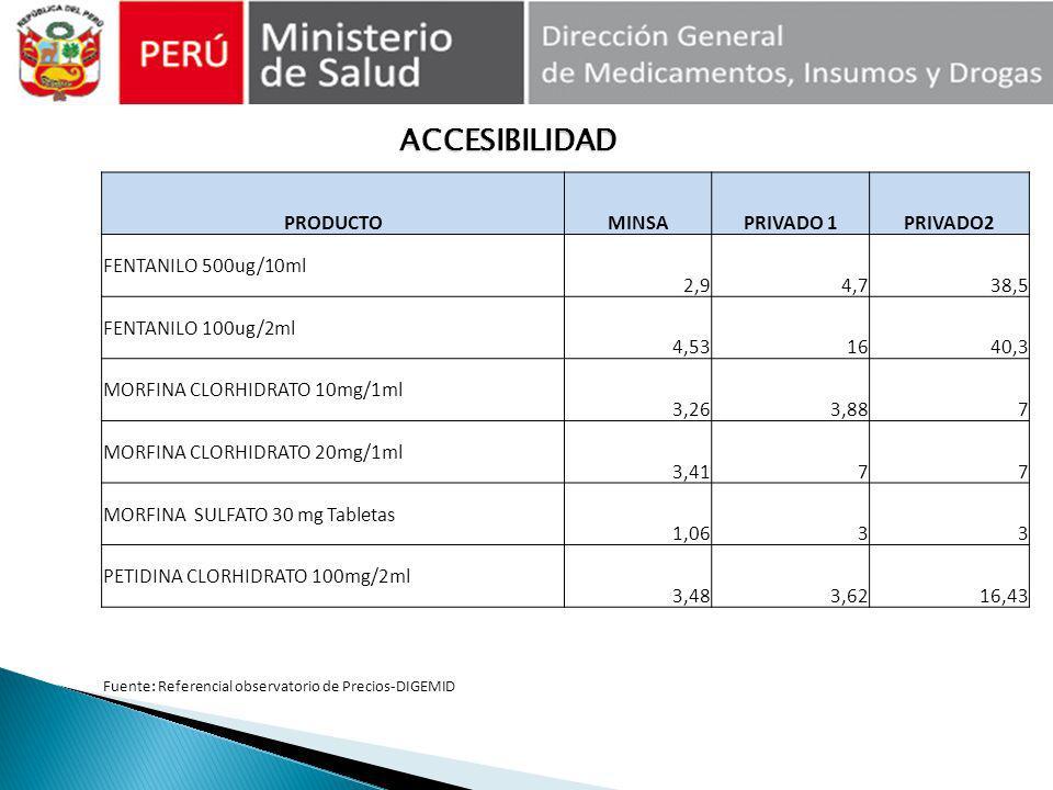 ACCESIBILIDAD PRODUCTO MINSA PRIVADO 1 PRIVADO2 FENTANILO 500ug/10ml