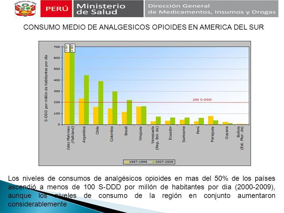 CONSUMO MEDIO DE ANALGESICOS OPIOIDES EN AMERICA DEL SUR