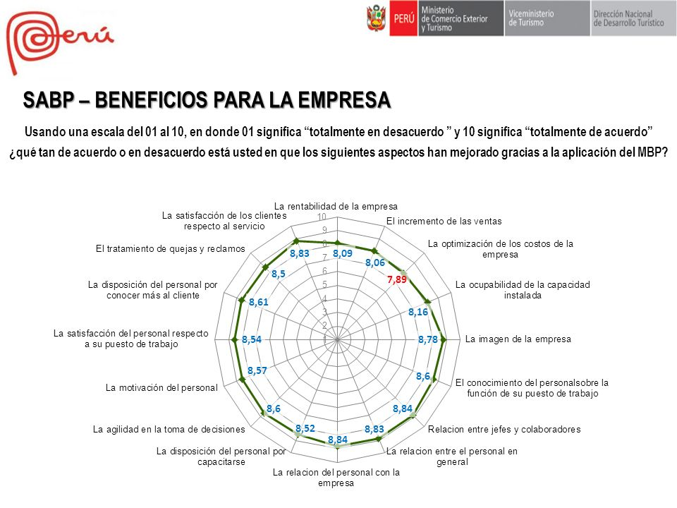 SABP – BENEFICIOS PARA LA EMPRESA