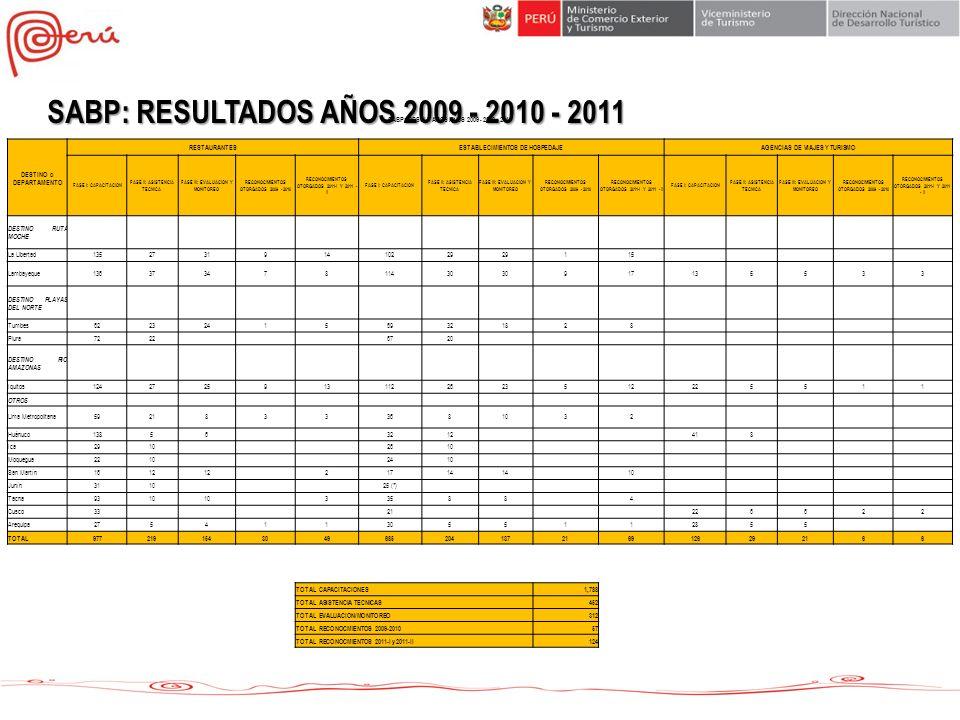 SABP: RESULTADOS AÑOS 2009 - 2010 - 2011