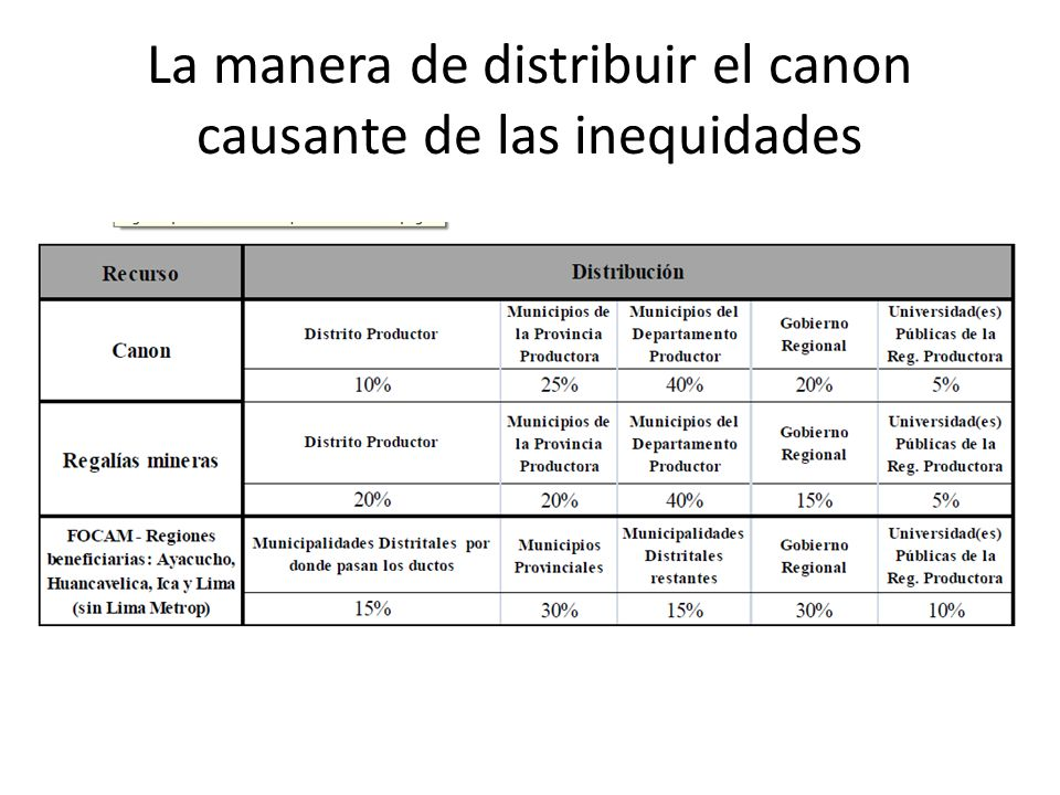 La manera de distribuir el canon causante de las inequidades