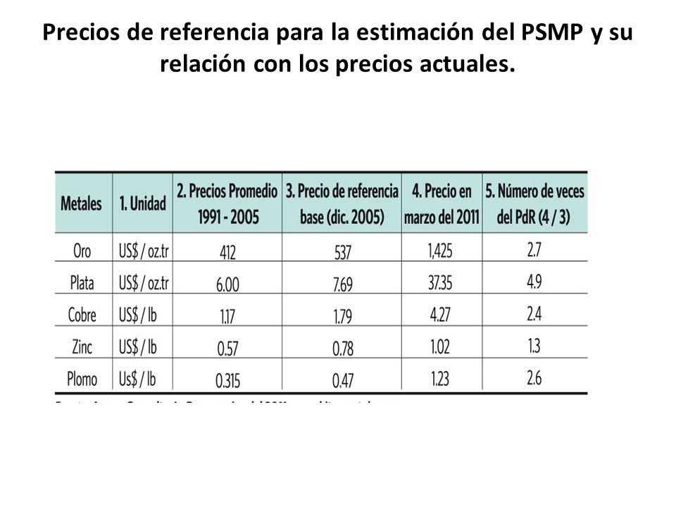 Precios de referencia para la estimación del PSMP y su relación con los precios actuales.