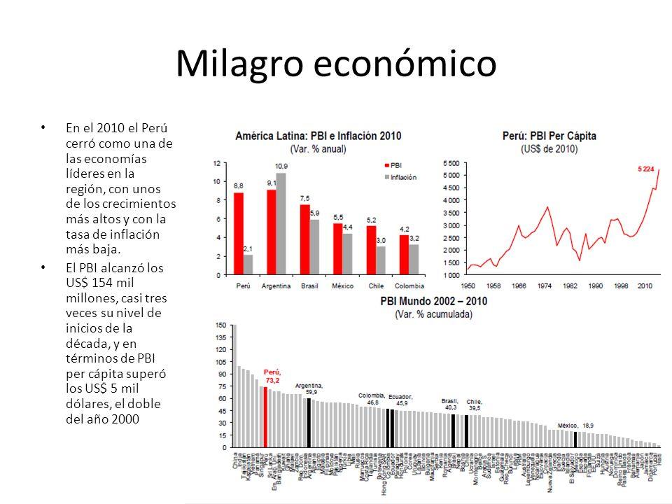 Milagro económico