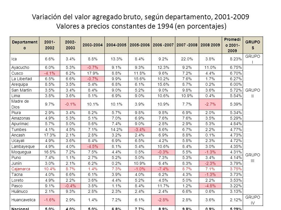 Variación del valor agregado bruto, según departamento, 2001-2009 Valores a precios constantes de 1994 (en porcentajes)