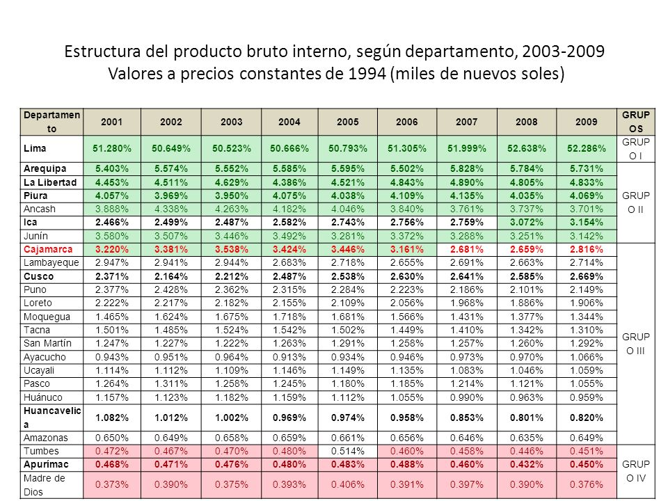 Estructura del producto bruto interno, según departamento, 2003-2009 Valores a precios constantes de 1994 (miles de nuevos soles)