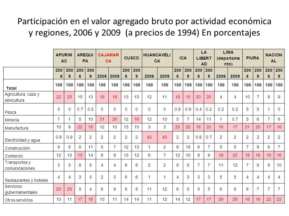 Participación en el valor agregado bruto por actividad económica y regiones, 2006 y 2009 (a precios de 1994) En porcentajes