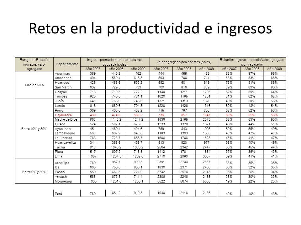 Retos en la productividad e ingresos
