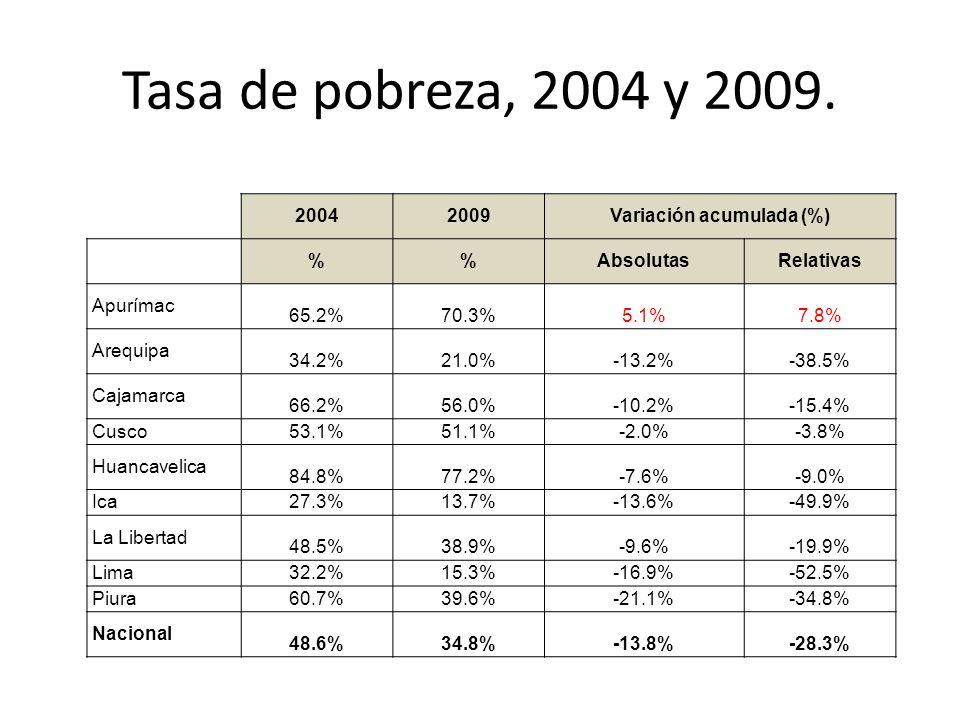 Variación acumulada (%)