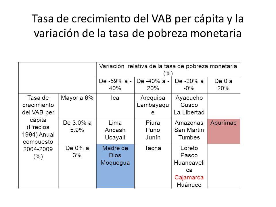 Variación relativa de la tasa de pobreza monetaria (%)