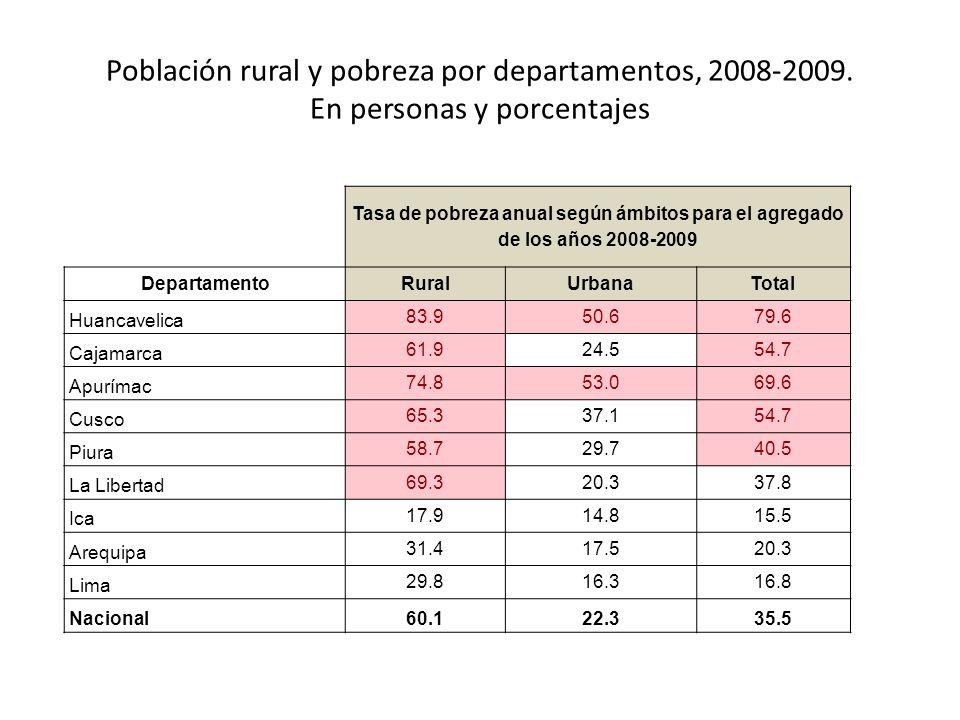 Población rural y pobreza por departamentos, 2008-2009