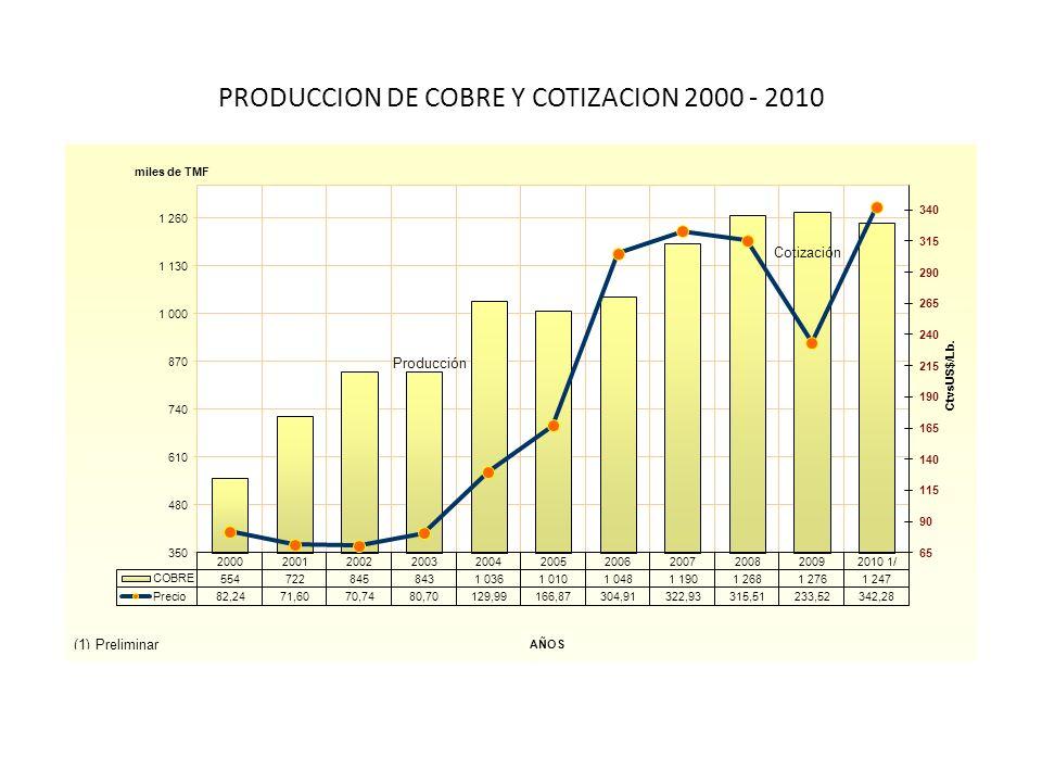 PRODUCCION DE COBRE Y COTIZACION 2000 - 2010