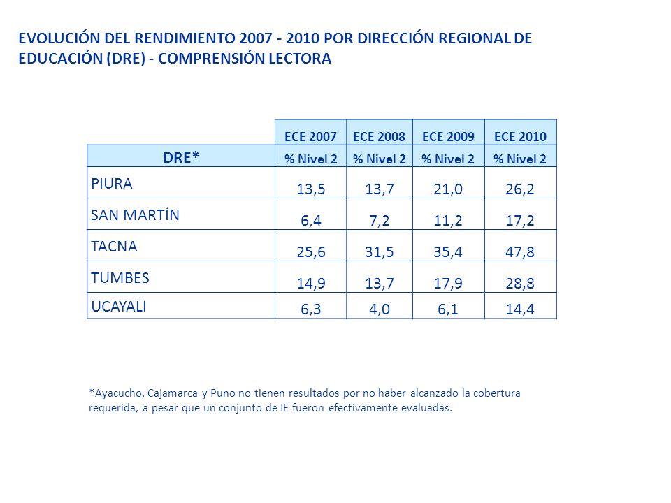 EVOLUCIÓN DEL RENDIMIENTO 2007 - 2010 POR DIRECCIÓN REGIONAL DE EDUCACIÓN (DRE) - COMPRENSIÓN LECTORA
