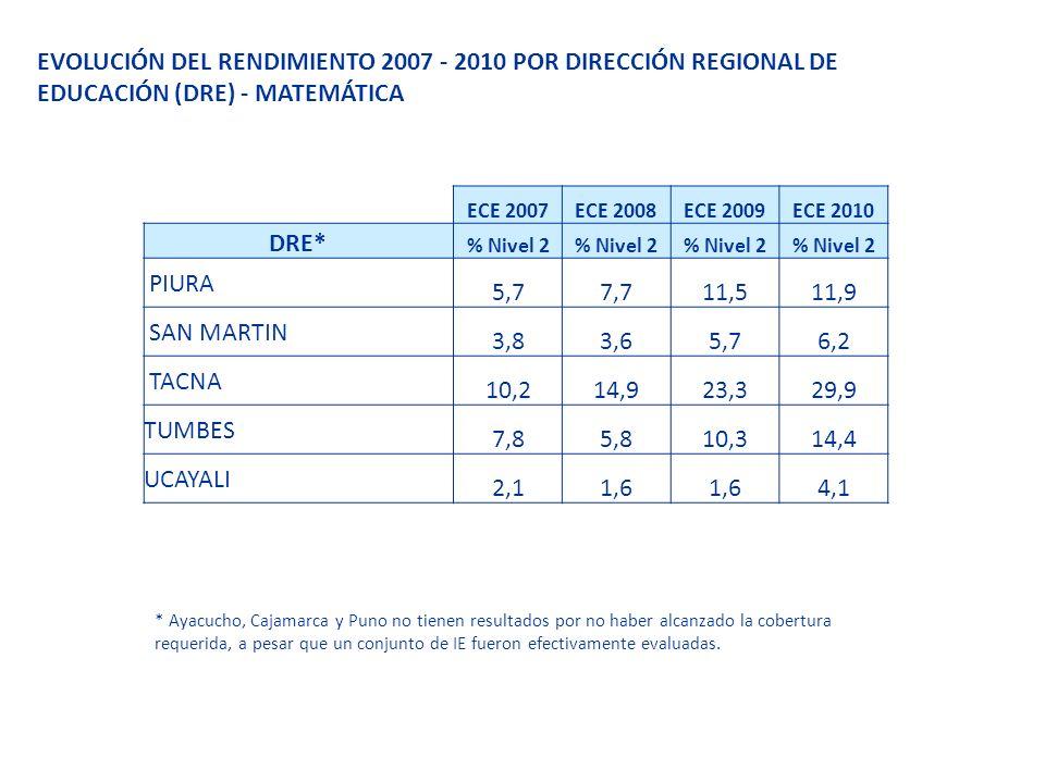 EVOLUCIÓN DEL RENDIMIENTO 2007 - 2010 POR DIRECCIÓN REGIONAL DE EDUCACIÓN (DRE) - MATEMÁTICA