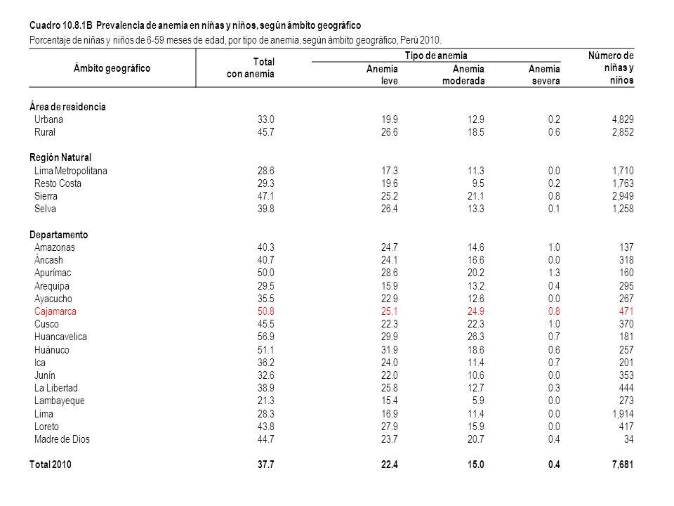 Cuadro 10.8.1B Prevalencia de anemia en niñas y niños, según ámbito geográfico