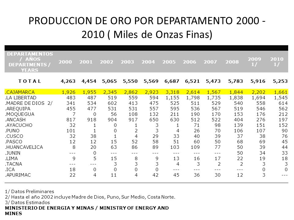 PRODUCCION DE ORO POR DEPARTAMENTO 2000 - 2010 ( Miles de Onzas Finas)