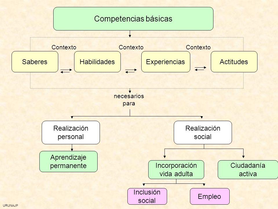 Competencias básicas Actitudes Saberes Habilidades Experiencias