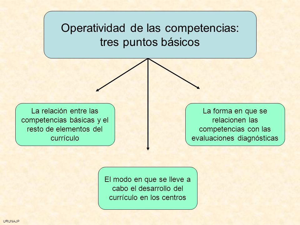 Operatividad de las competencias: tres puntos básicos