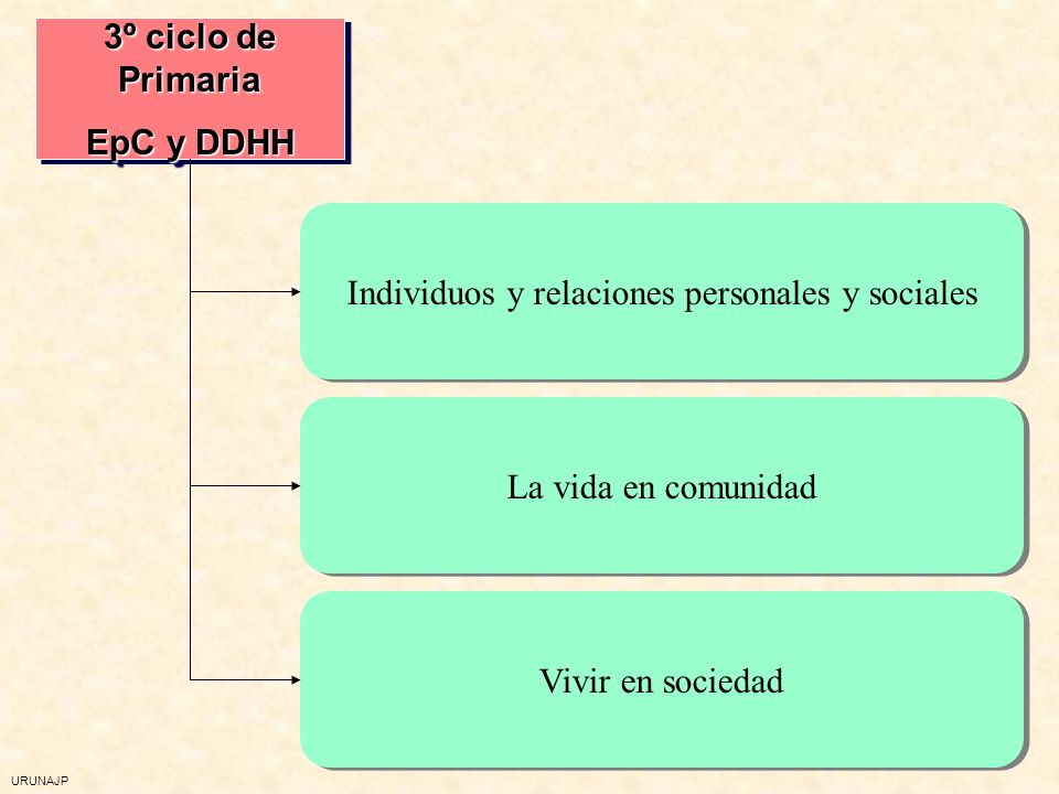 Individuos y relaciones personales y sociales