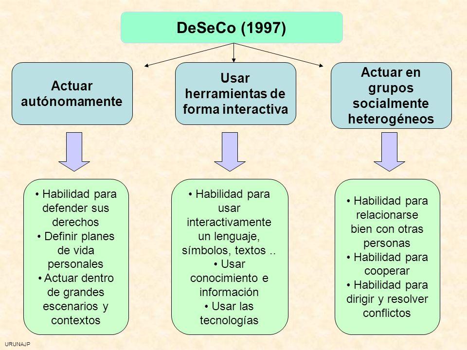 DeSeCo (1997) Actuar en grupos socialmente heterogéneos