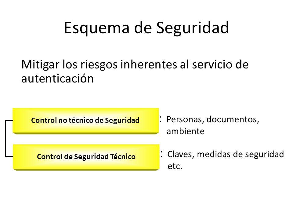 Control no técnico de Seguridad Control de Seguridad Técnico