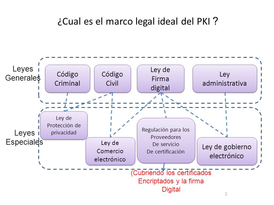 ¿Cual es el marco legal ideal del PKI?
