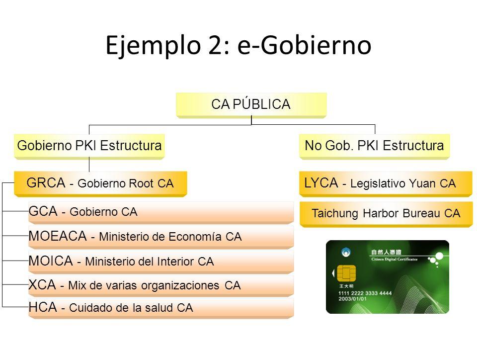 Ejemplo 2: e-Gobierno CA PÚBLICA Gobierno PKI Estructura