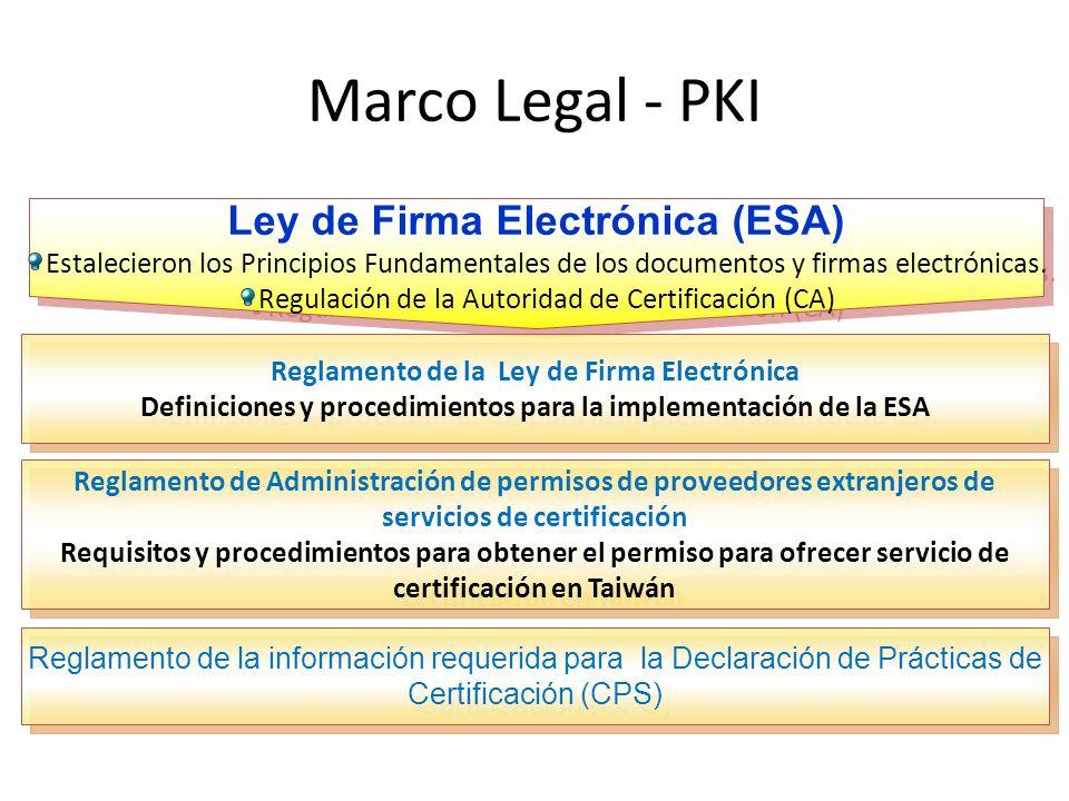 Ley de Firma Electrónica (ESA)