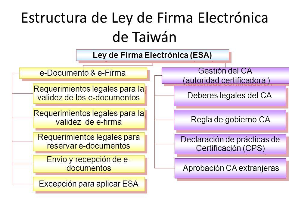 Estructura de Ley de Firma Electrónica de Taiwán