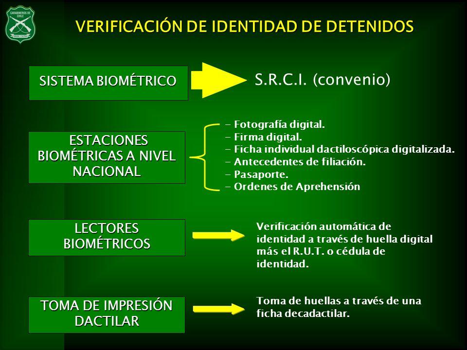 VERIFICACIÓN DE IDENTIDAD DE DETENIDOS