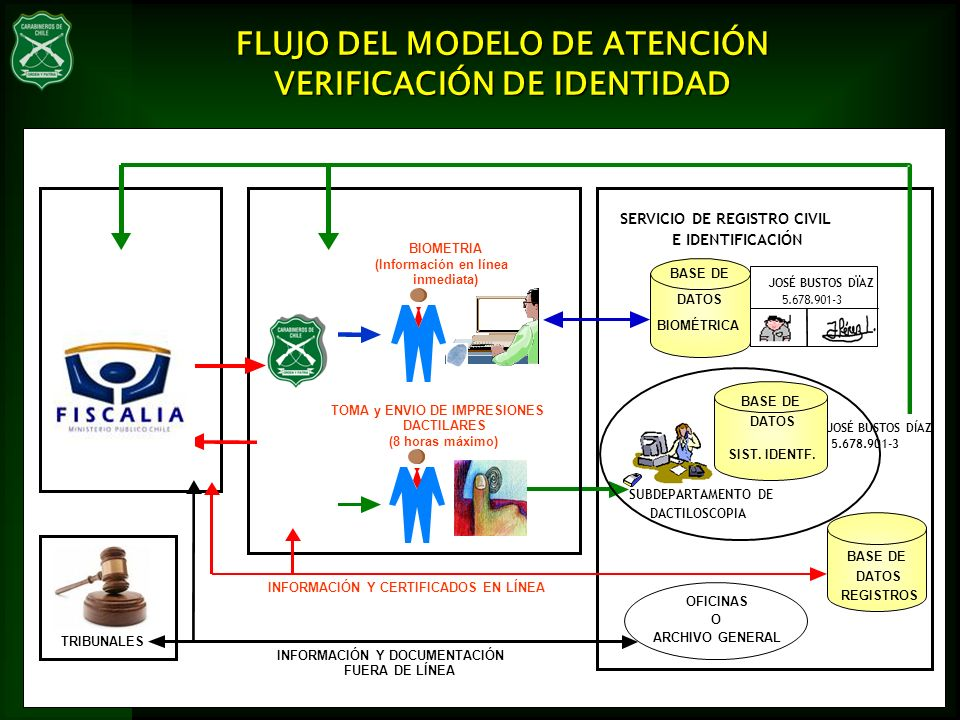 FLUJO DEL MODELO DE ATENCIÓN VERIFICACIÓN DE IDENTIDAD