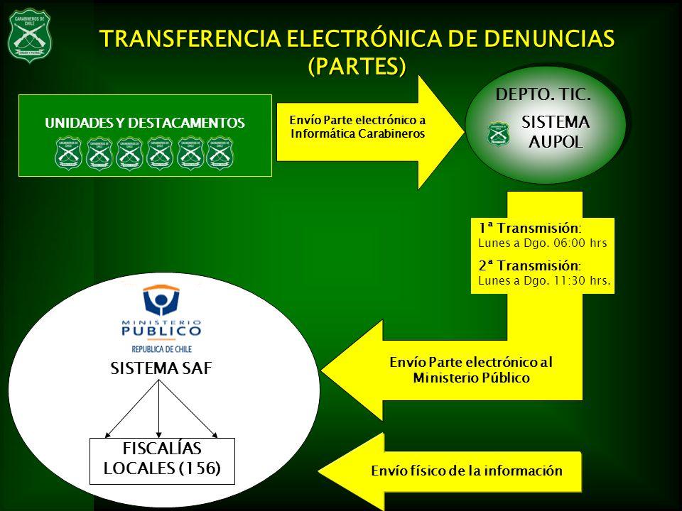 TRANSFERENCIA ELECTRÓNICA DE DENUNCIAS (PARTES)