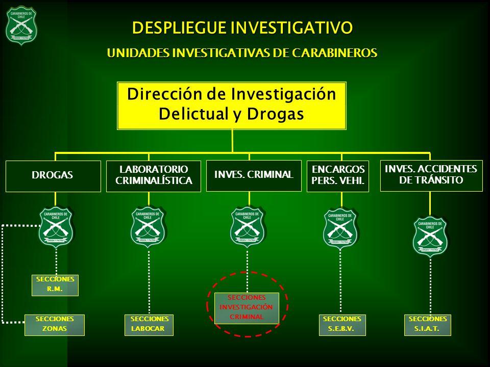 DESPLIEGUE INVESTIGATIVO Dirección de Investigación Delictual y Drogas