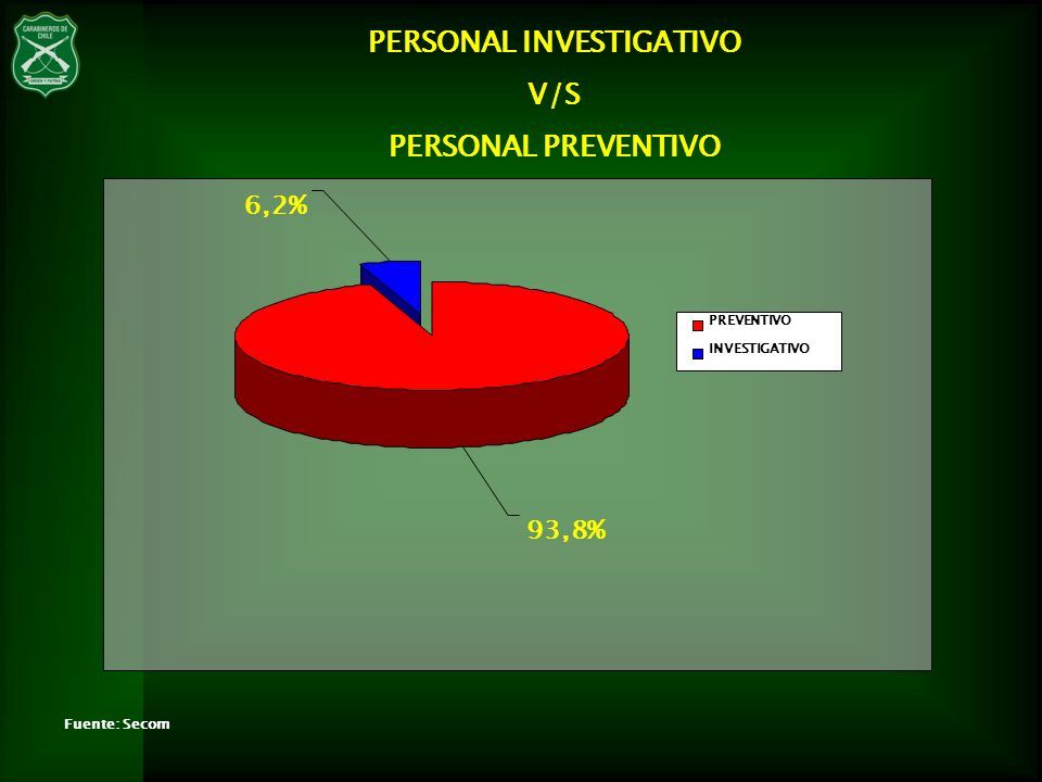 PERSONAL INVESTIGATIVO