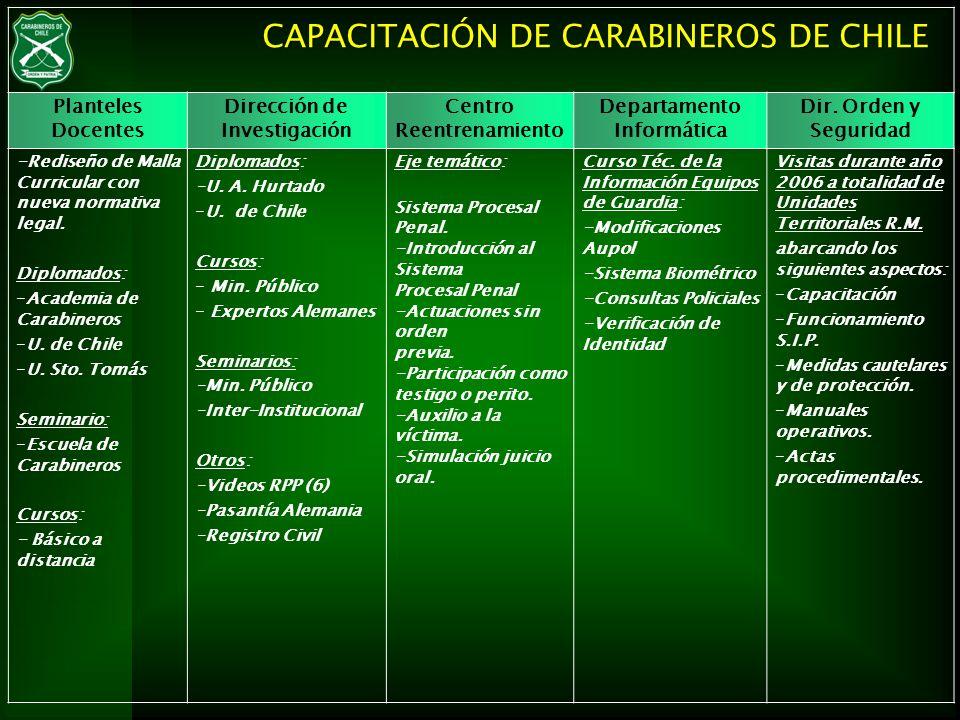 CAPACITACIÓN DE CARABINEROS DE CHILE