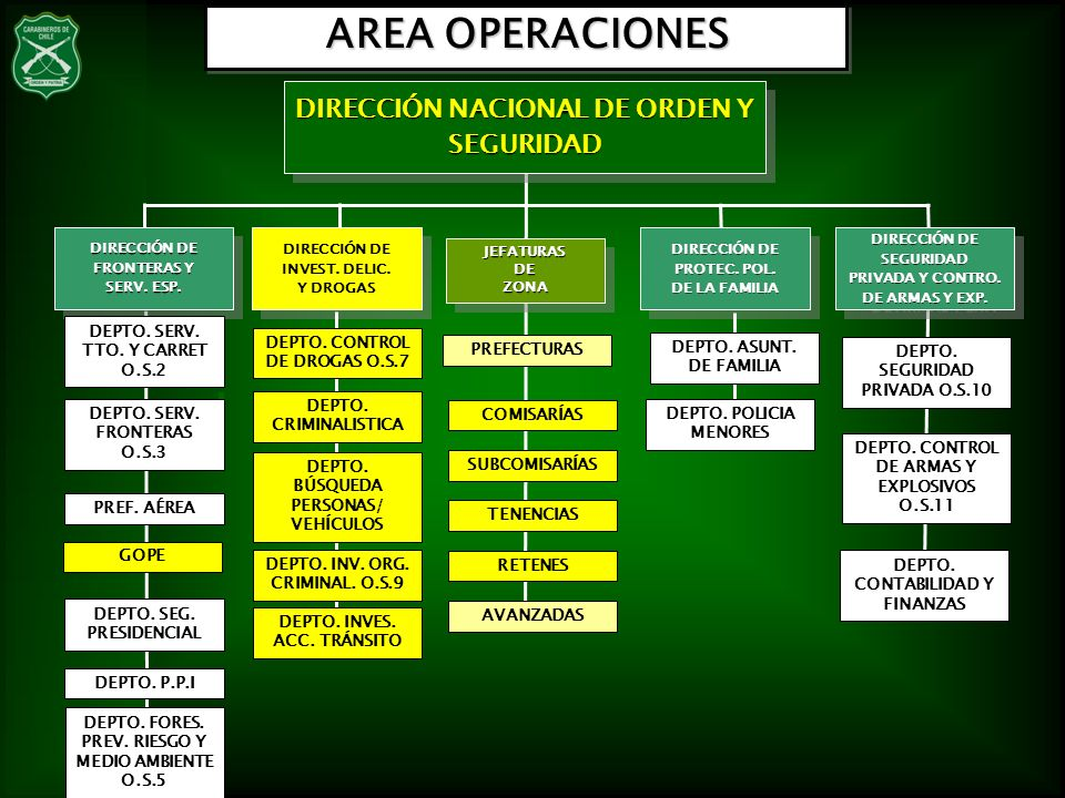 AREA OPERACIONES DIRECCIÓN NACIONAL DE ORDEN Y SEGURIDAD