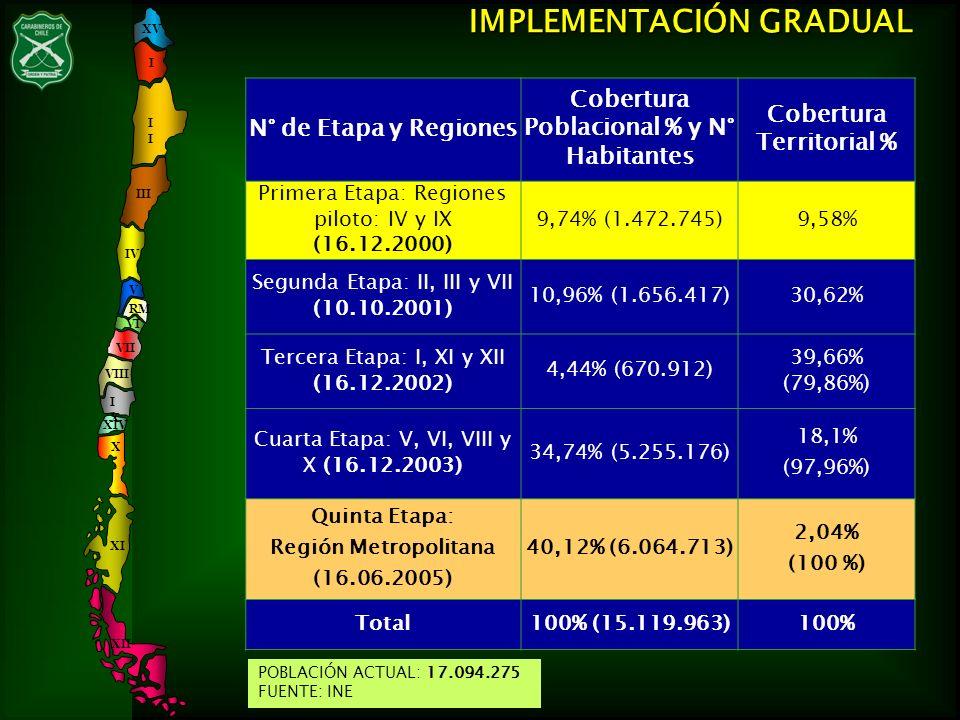 Cobertura Poblacional % y N° Habitantes Cobertura Territorial %