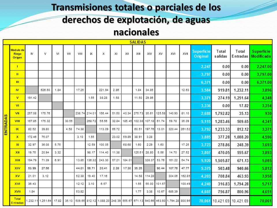 Transmisiones totales o parciales de los derechos de explotación, de aguas nacionales