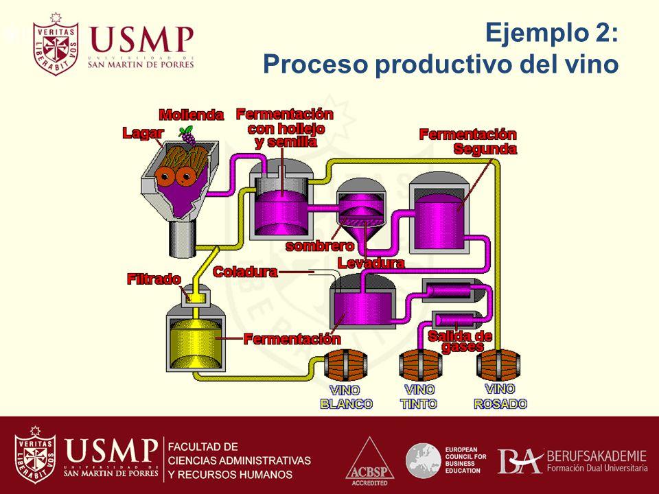 Ejemplo 2: Proceso productivo del vino